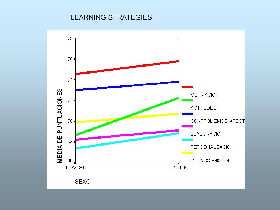 Diferencias Intelectuales a través de la Escala de Wechsler