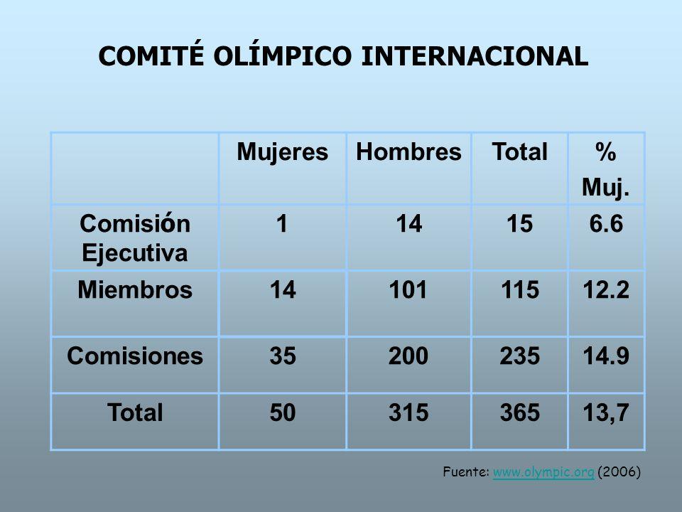 MUJERES EN PUESTOS DE DECISIÓN EN LAS GRANDES ORGANIZACIONES DEL DEPORTE Más del 20% Entre 10% y 20% Al menos una mujer Comités Olímpicos Nacionales 54 29,3% 125 67,9% 181 98,4% Federaciones internacionales 10 29% 19 54% 32 91% Federaciones internacionales olímpicas 7 24% 15 52% 32 91% Fuente: www.olympic.org (2006) www.olympic.org