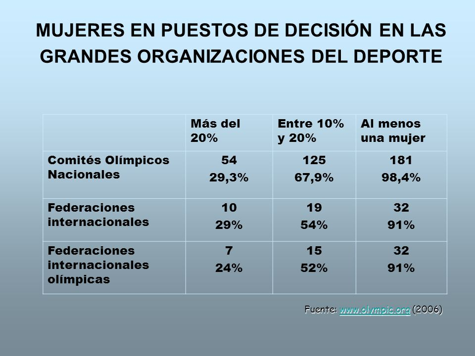 COMITÉS OLÍMPICOS NACIONALES EVOLUCIÓN % MUJERES Fuente: www.olympic.org (2006)www.olympic.org