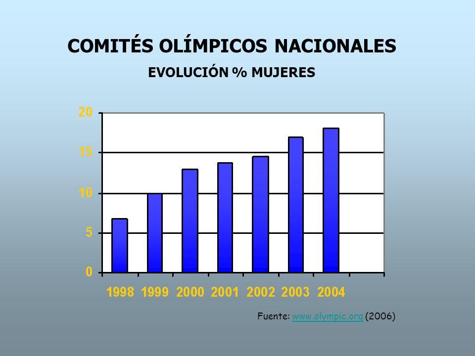 Estudio Comisión Mujer y Deporte (2007) MUJERES EN PUESTOS DE RESPONSABILIDAD DEPORTE ESPAÑOL