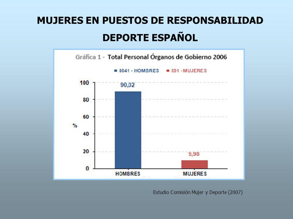 EVOLUCIÓN PARTICIPACIÓN PUESTOS DE RESPONSABILIDAD HOMBRES/MUJERES Estudio Comisión Mujer y Deporte (2007)