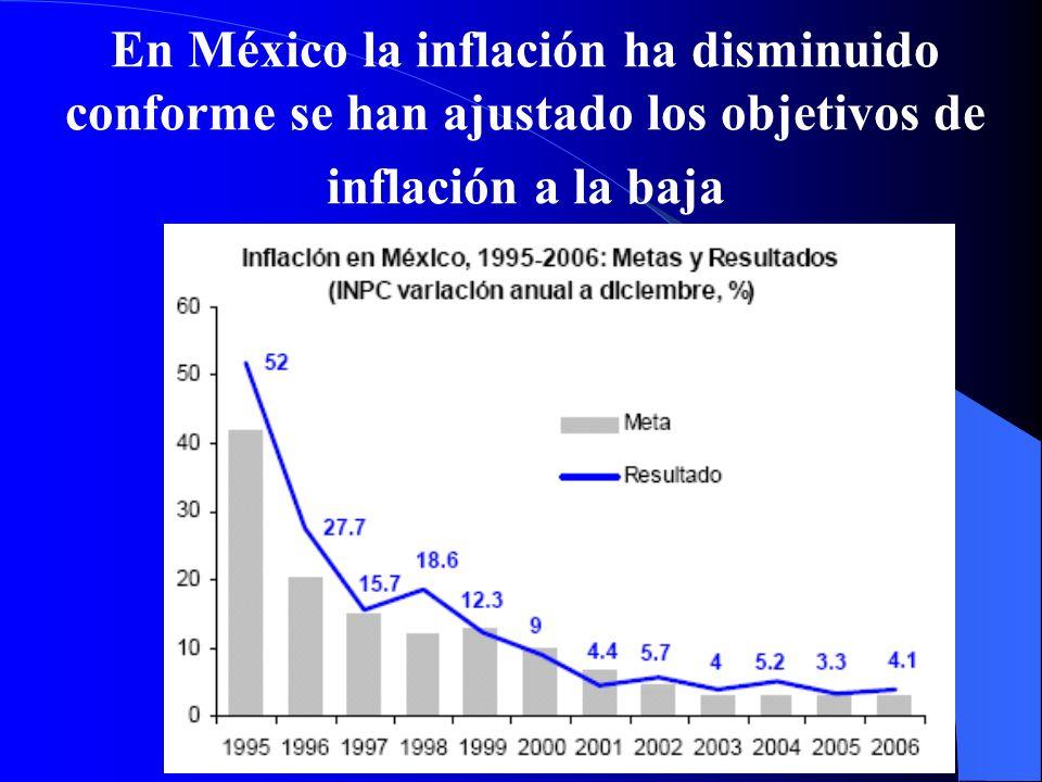 Meta de Inflación de Largo Plazo Desde diciembre de 2003 la meta de inflación es 3% anual.
