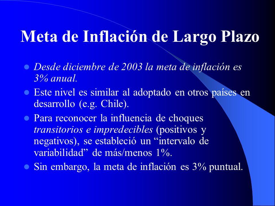 Instrumentos de política monetaria: el piso Desde principios de 2004 se incluyó un piso para la tasa diaria de fondeo bancario que se emplea para conducir la política monetaria.