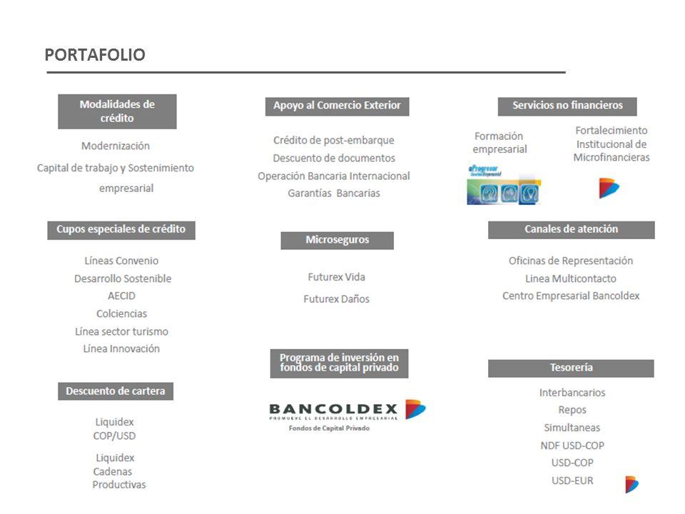 PRODUCTOS Y SERVICIOS FINANCIEROS MODALIDADES DE CRÉDITO TRADICIONALESNACIONALESCUPOS ESPECIALESNACIONALESREGIONALES