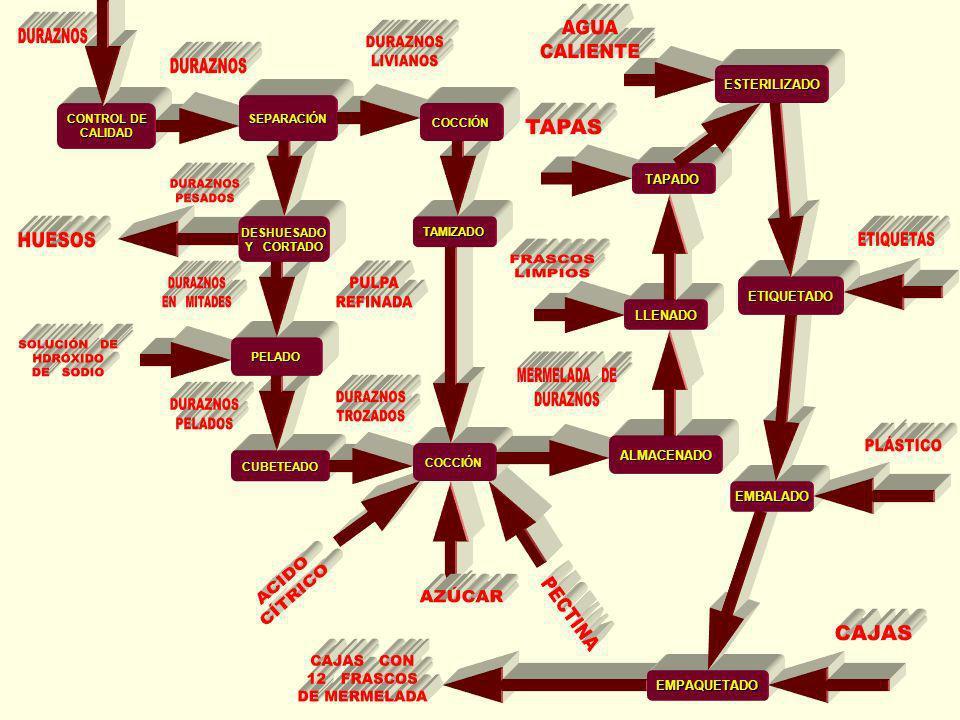 Analizando el diagrama podemos reconocer que, en algunos casos, de una operación pueden salir flechas hacia dos operaciones diferentes; en otros casos a una operación le ingresan flechas provenientes de más de una operación.
