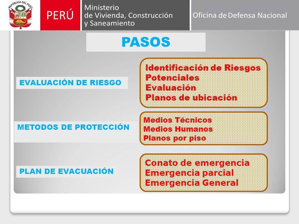 ldentificación de Riesgos Potenciales Evaluación Planos de ubicación PASOS EVALUACIÓN DE RIESGO METODOS DE PROTECCIÓN PLAN DE EVACUACIÓN Medios Técnicos Medios Humanos Planos por piso Conato de emergencia Emergencia parcial Emergencia General