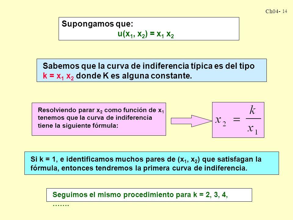 Ch04- 14 Supongamos que: u(x 1, x 2 ) = x 1 x 2 Sabemos que la curva de indiferencia típica es del tipo k = x 1 x 2 donde K es alguna constante.
