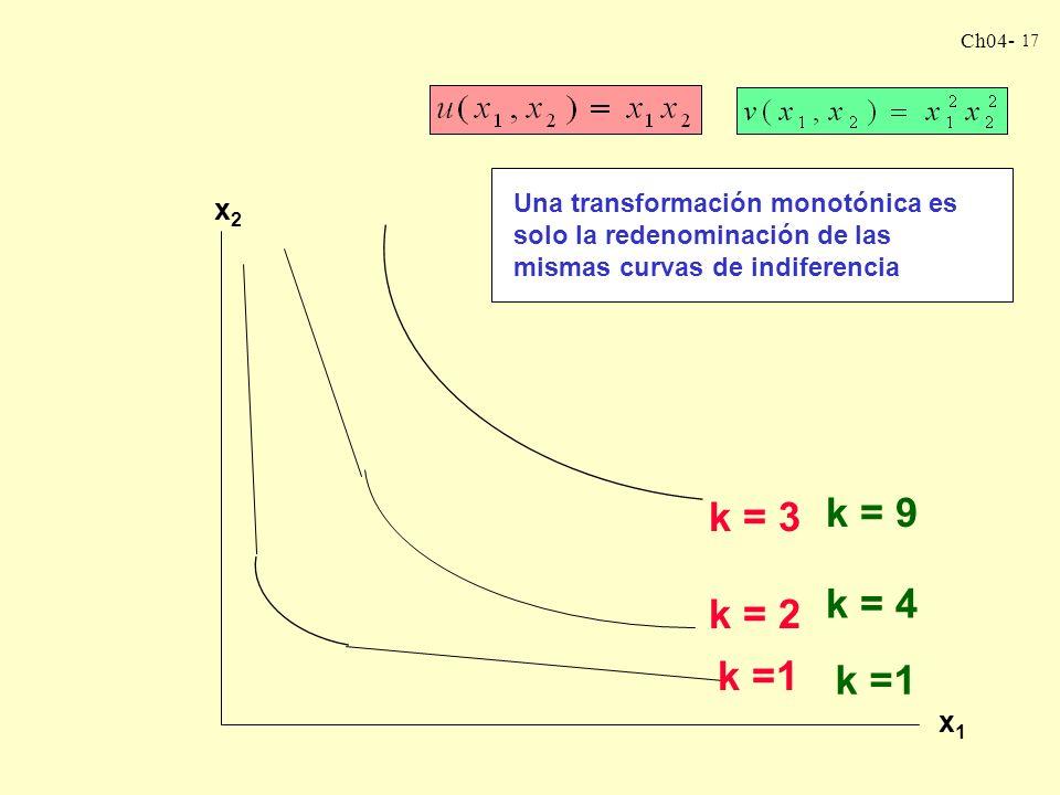 Ch04- 17 x2x2 x1x1 k =1 k = 2 k = 3 Una transformación monotónica es solo la redenominación de las mismas curvas de indiferencia k =1 k = 4 k = 9