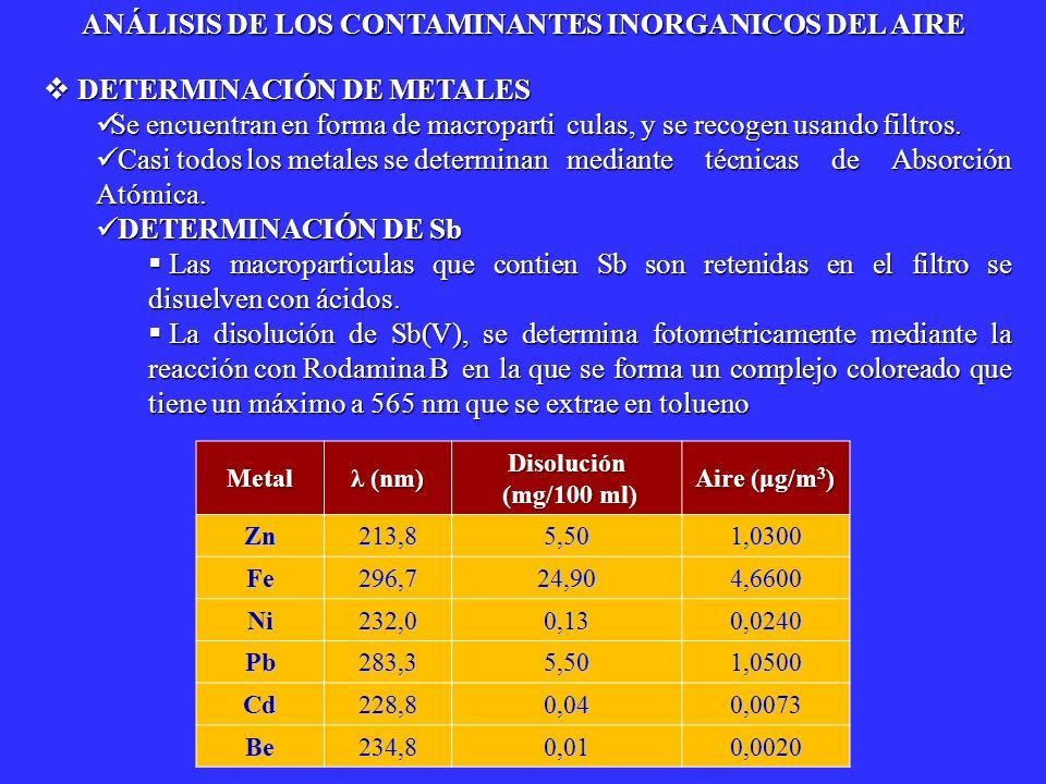 METODOS DE ANÁLISIS METODOS DE ANÁLISIS Los contaminantes orgánicos del aire son muy diversos,y se encuentran en estado gaseoso, o en forma de macropartículas, general- mente de tamaño inferior a 10 μm.