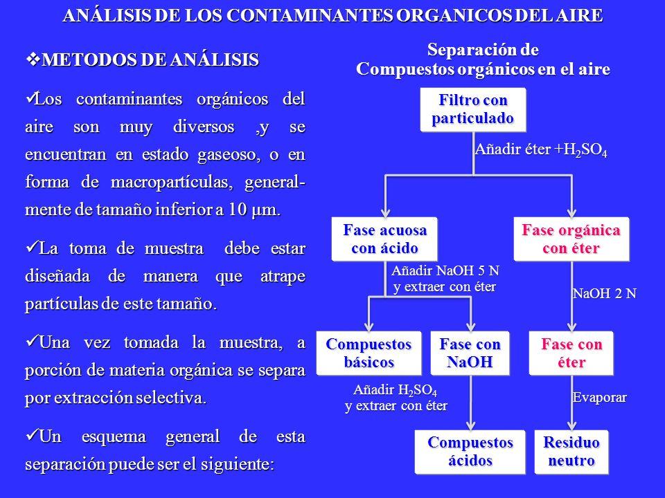 METODOS GENERALES DE ANÁLISIS METODOS GENERALES DE ANÁLISIS Los compuestos orgánicos procedentes de las tres fracciones de la separación anterior pueden ser : Los compuestos orgánicos procedentes de las tres fracciones de la separación anterior pueden ser : A) Residuo neutro : Compuestos saturados, insaturados, aromáticos, oxigena- dos, halogenados, aromáticos policíclicos y compuestos no polares.