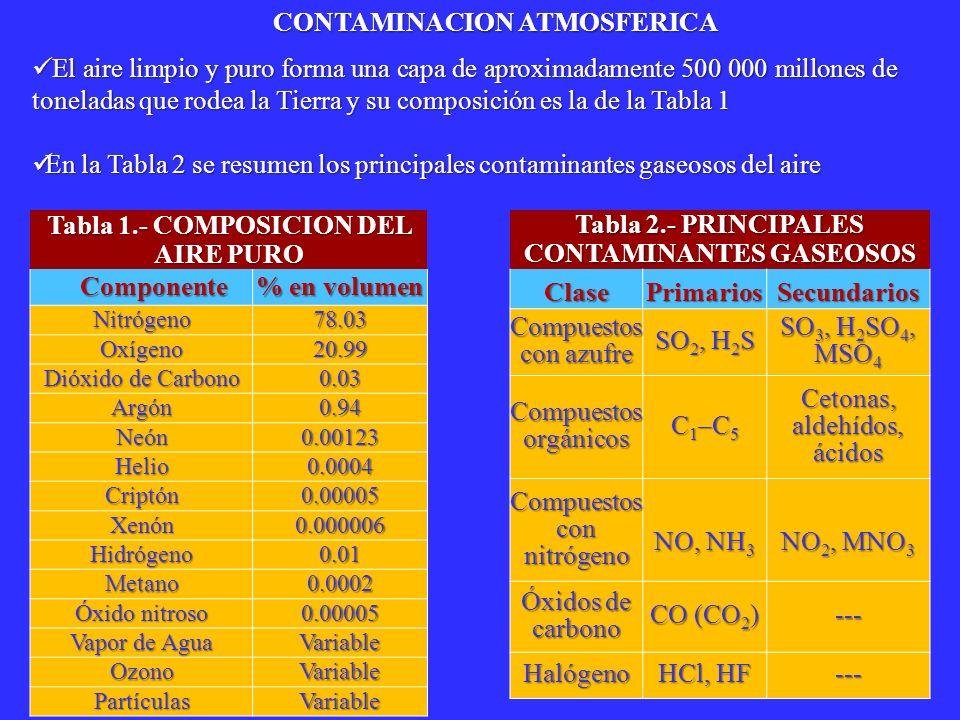CONTAMINANTES INORGÁNICOS (1) CONTAMINANTES INORGÁNICOS (1) CO CO La fuente fundamental es la combustión incompleta de cualquier tipo de combustible.