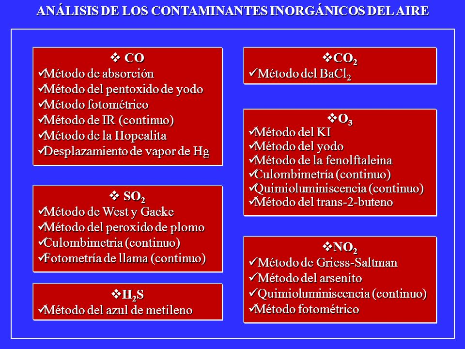 METODOS DE DETERMINACION DE CO (1) METODOS DE DETERMINACION DE CO (1) MÉTODO DE ABSORCIÓN MÉTODO DE ABSORCIÓN La muestra de aire se pasa por una disolución de Cu 2 Cl 2 formándose el complejo Cu 2 Cl 2 (CO) 2.4H 2 O.
