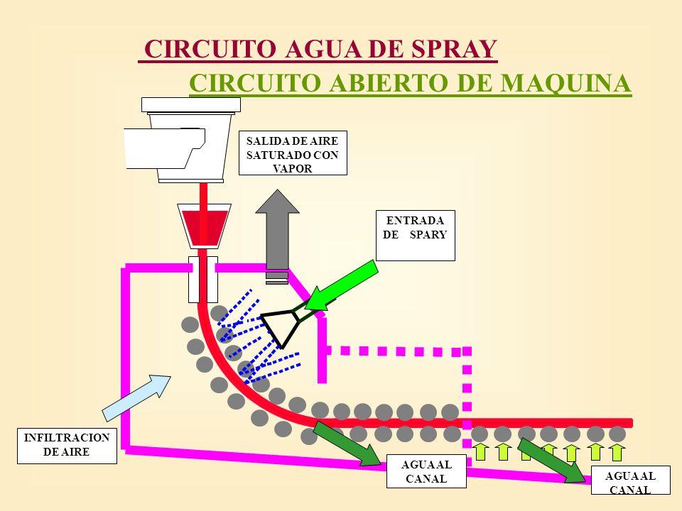 CIRCUITO CERRADO DE MAQUINA