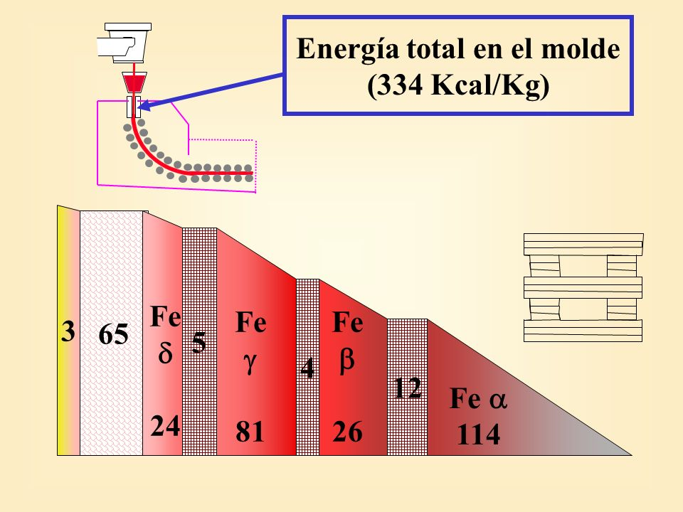 Salida: 211 Kcal/Kg Piel 955 °C Total Calor Extraído: 123 Kcal/Kg Molde: 334 Kcal/Kg Cálculo del Grado de Solidificación