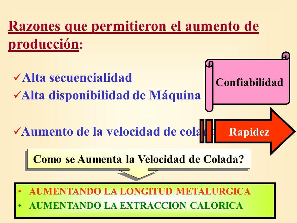1985 - 1993: 1,20 m/min Instalaciones originales EVOLUCION VELOCIDAD de COLADA: 1993 - 1997: 1,45 m/min Segmentos 13 y 14 (Aumento de la longitud metalúrgica) 1997 - 2002: 1,70 m/min Mejoras de la Refrigeración (Aumento de la Extracción Calórica)