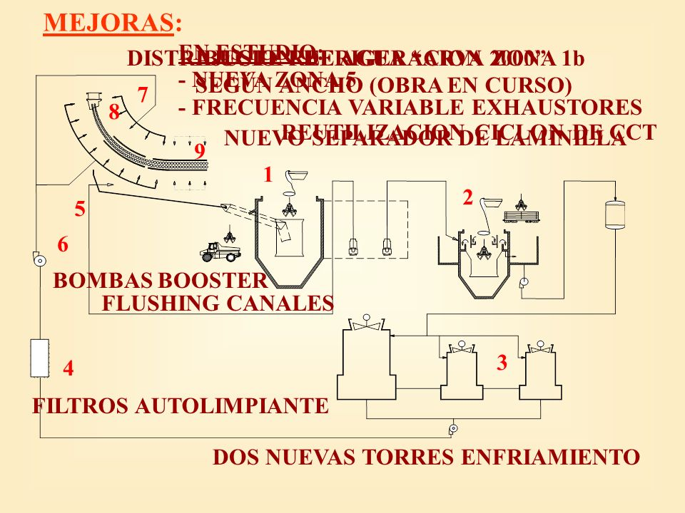 Conclusiones: Participación del Plan de Mejoras.Evolución Histórica de la Refrigeración.