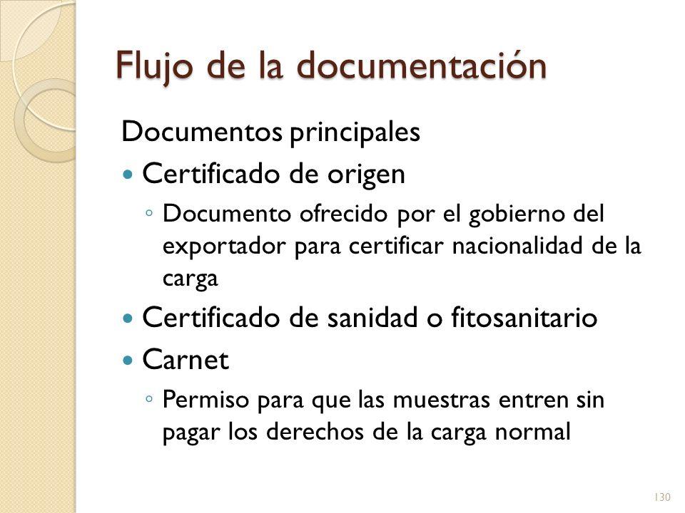 Flujo de la documentación Documentos principales Declaración de exportación Forma que presenta el exportador al gobierno con la información de la carga 131
