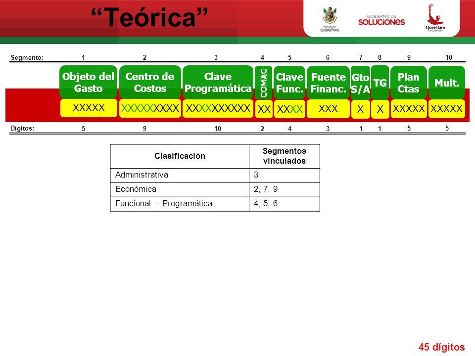 Clasificación administrativa Centro de Costos XXXXXXXXX VI.