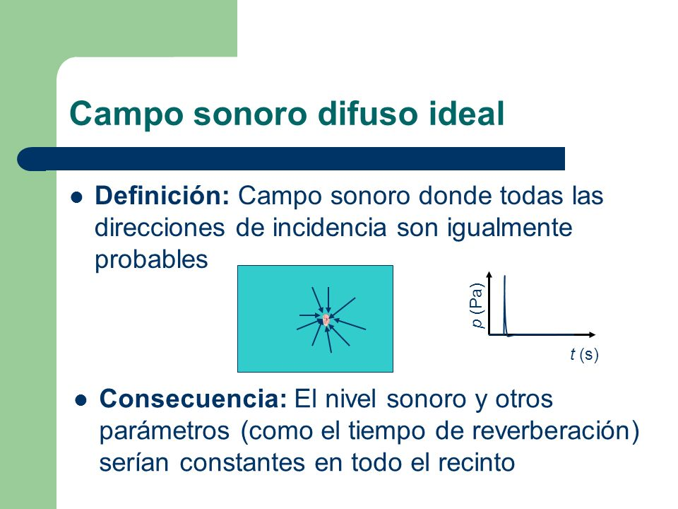 Campo sonoro real Sucede que: Las direcciones de incidencia NO son igualmente probables, cada una se da en un instante determinado Consecuencia: El nivel sonoro y otros parámetros NO son constantes en todo el recinto t (s) p (Pa)