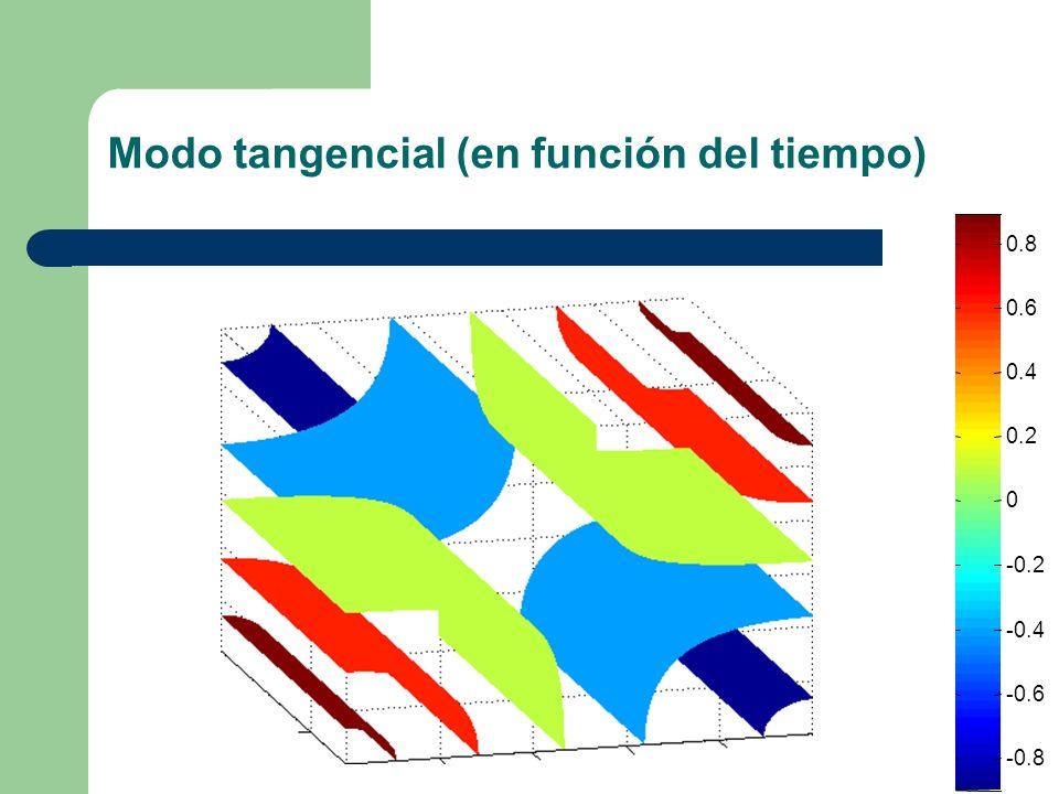 Frentes de ondas planas creando ondas estacionarias en la sala 012345 0 1 2 3 4 5 6 7 -0.8 -0.6 -0.4 -0.2 0 0.2 0.4 0.6 0.8 Planta.