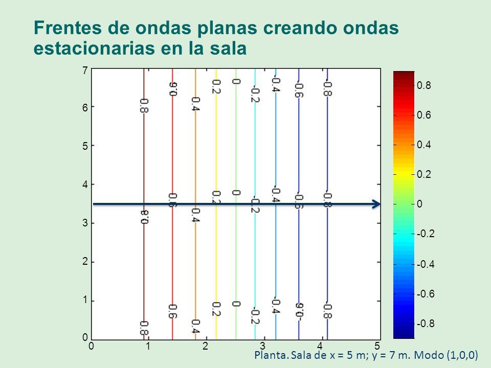 Frentes de ondas (planas) creando ondas estacionarias en la sala 012345 0 1 2 3 4 5 6 7 -0.8 -0.6 -0.4 -0.2 0 0.2 0.4 0.6 0.8 Planta.