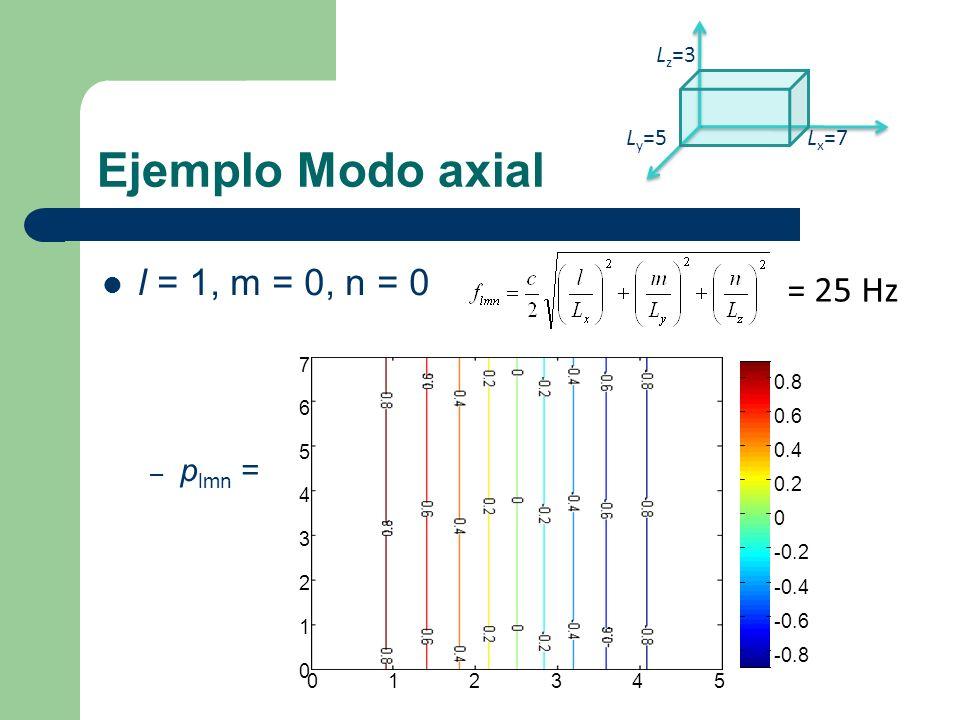 Modo Tangencial 1,2,0 l = 1, m = 2, n = 0 = 75 Hz