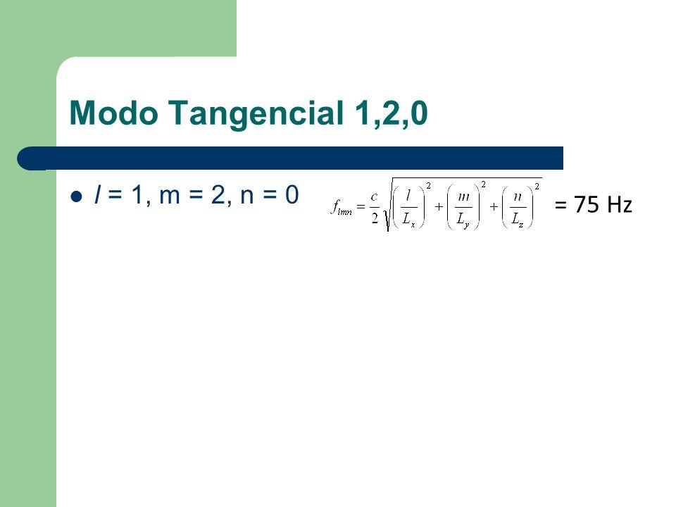 l = 1, m = 1, n = 2 – P lmn = L x =7 L z =3 L y =5 Modo oblicuo = 71 Hz