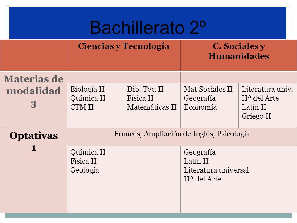 Prueba de Acceso a la Universidad (PAU) Universidad Ciclos Formativos de Grado Superior Estudios superiores de Artes (Algunas Escuelas tienen exámenes propios ) Opciones después de Bachillerato