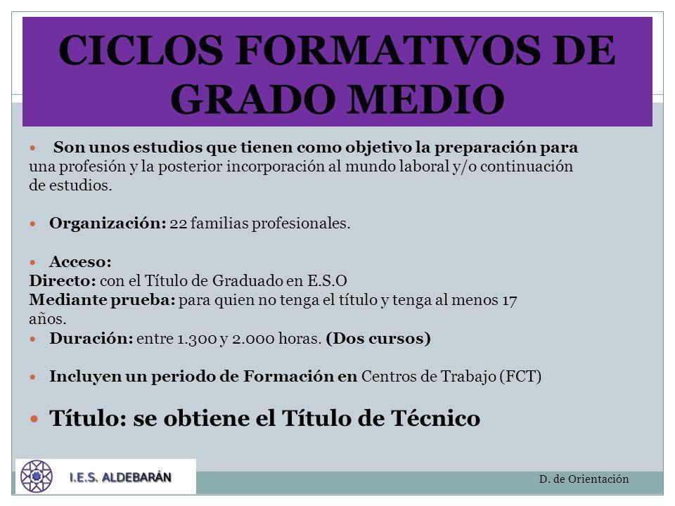OPCIONES AL FINALIZAR UN CICLO DE GRADO MEDIO BACHILLERATO CICLO FORMATIVO DE GRADO SUPERIOR Es preciso superar un examen de acceso MUNDO LABORAL D.