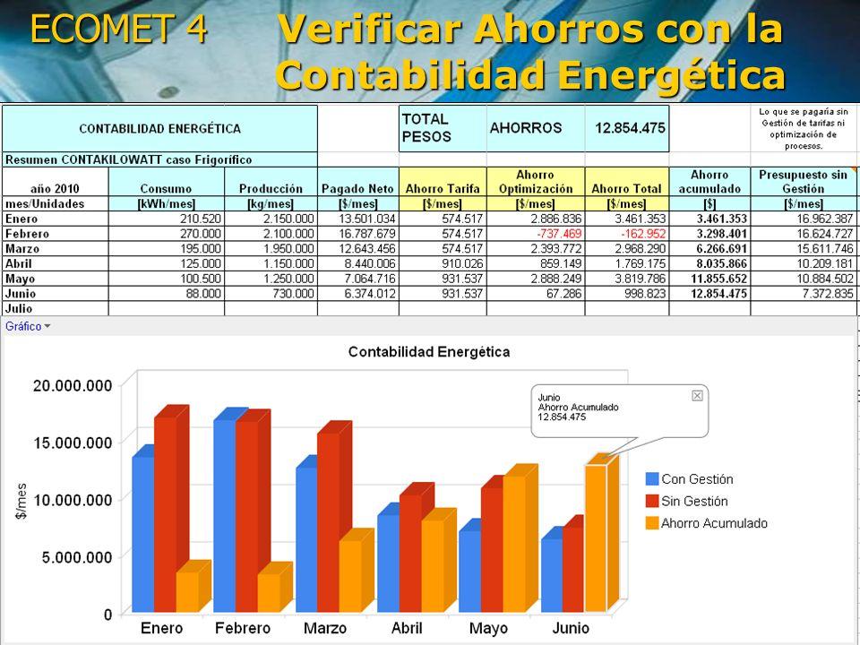ECOMET 4 01 de mayo de 2014 Documento confidencial http://www.dominet.cl http://www.kwh.cl Pag.22 Lectura errónea Deriva en una Potencia mal Facturada mes a mes SOBRE COSTO ANUAL: 4,2M$ Contabilidad Energética (CASO REAL)