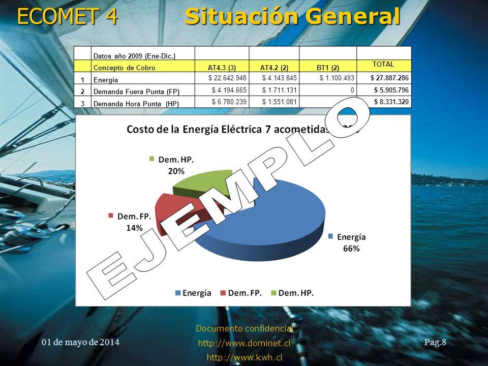 ECOMET 4 01 de mayo de 2014 Documento confidencial http://www.dominet.cl http://www.kwh.cl Pag.9 Situación General ¿Con qué está correlacionado el consumo?