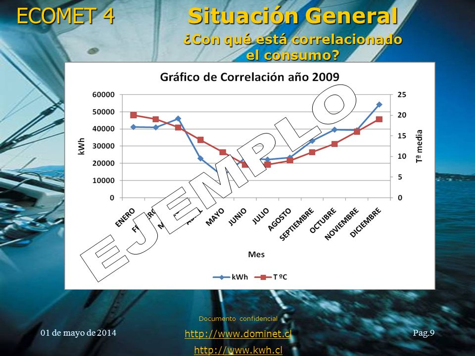ECOMET 4 01 de mayo de 2014 Documento confidencial http://www.dominet.cl http://www.kwh.cl Pag.10 Situación General Registro del comportamiento de uso de la energía, balances energéticos.