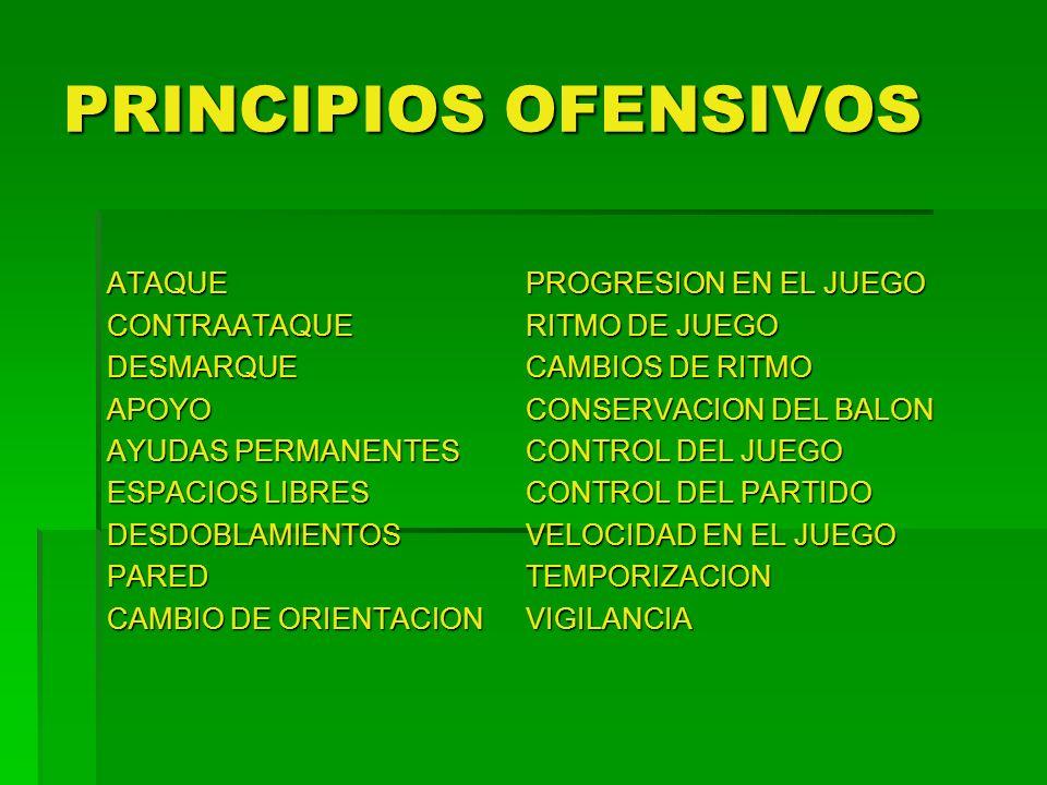 PRINCIPIOS DEFENSIVOS REPLIEGUEMARCAJEANTICIPACIONINTERCEPTACIONENTRADACARGACOBERTURAPERMUTATEMPORIZACIONVIGILANCIA