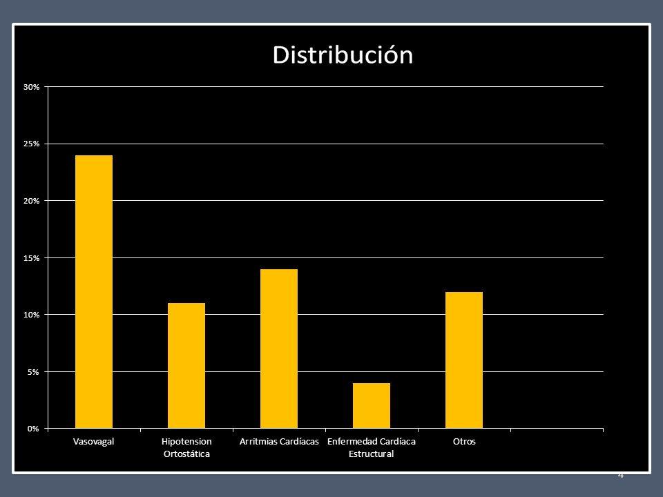 MANEJO DEL SÍNCOPE EN URGENCIAS (EVALUACIÓN INICIAL) PÉRDIDA TRANSITORIA DE CONCIENCIA ANAMNESIS, EXPLORACIÓN FÍSICA ECG, PA EN DECÚBITO/ORTOSTATISMO SÍNCOPE EPISODIO NO SINCOPAL TRATAMIENTO SEGÚN ETIOLOGÍA NEUROMEDIADOARRÍTMICOCARDIOPULMONAR SÍNCOPE INEXPLICADO O ECG ALTERADO (NO BLOQUEO NI TV) ESTRATIFICAR RIESGO EPISODIO ÚNICO O INFRECUENTE EPISODIOS FRECUENTES TRAUMATISMOS GRAVES INGRESO BAJO INTERMEDIO CONSULTA U.