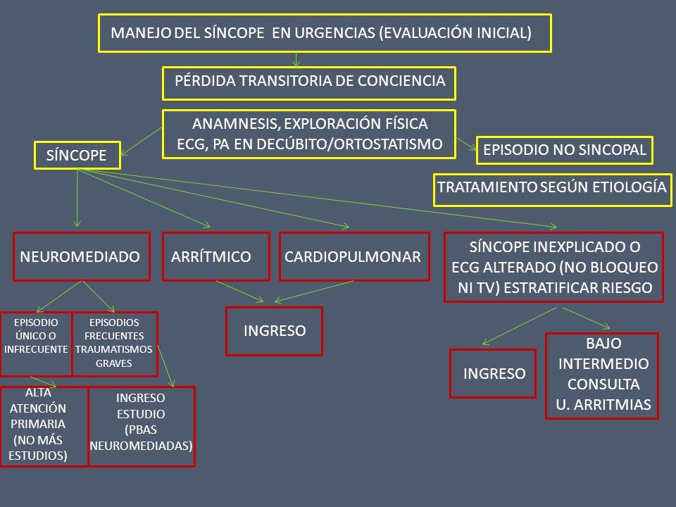 Estratificación de Riesgo DOLOR DE PECHO, COMPATIBLE CON SCA EDAD > 50 AÑOS CON ANTECEDENTES DE: EDAD < 50 AÑOS SIN ANTECEDENTES DE : FALLO DE BOMBAE.A.C.