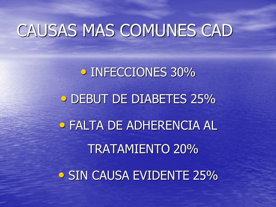 CAUSAS MAS COMUNES CAD INFECCIONES 30% INFECCIONES 30% DEBUT DE DIABETES 25% DEBUT DE DIABETES 25% FALTA DE ADHERENCIA AL TRATAMIENTO 20% FALTA DE ADHERENCIA AL TRATAMIENTO 20% SIN CAUSA EVIDENTE 25% SIN CAUSA EVIDENTE 25%