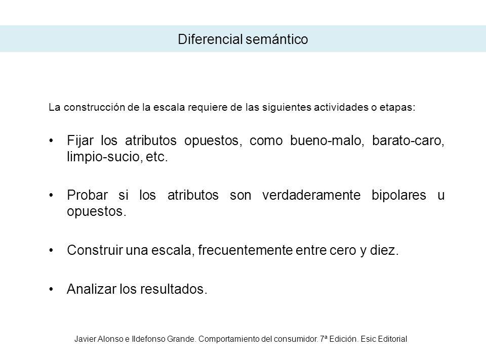 Valoración del diferencial semántico Ventajas lnconvenientes Fácil de comprender.