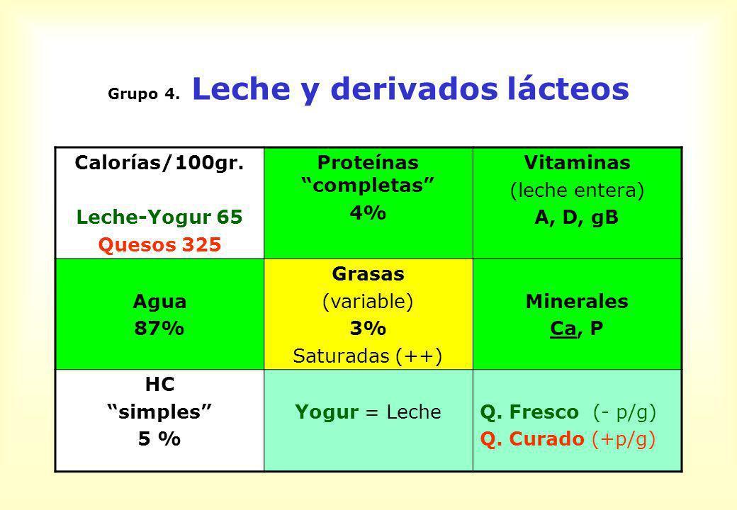 Leche y derivados lácteos Recomendaciones Consumir 2-3 vasos (500-750 ml.) de leche al día Consumir 1 porción (40-50 gr.) de queso fresco o ligero (20%MG) 2-3 veces por semana Notas: En niños menores de 2 años se recomienda el consumo de leche entera.