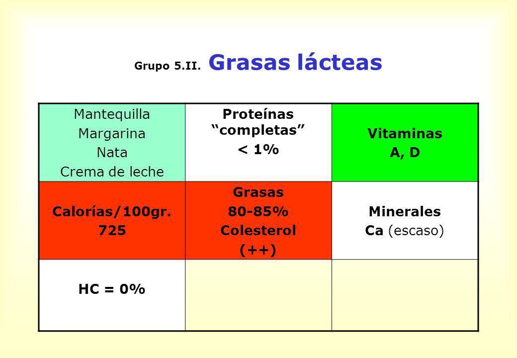 Grasas lácteas Recomendaciones Prudencia en su consumo (20 gr./ día) Nota: Nunca pueden sustituir a la leche y derivados por su diferente composición