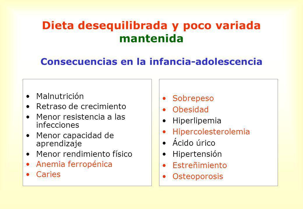 Dieta desequilibrada y poco variada mantenida Consecuencias en el periodo adulto Arteriosclerosis Enfermedad cardiovascular (IAM, ACV) Diabetes mellitus tipo II Fracturas óseas Gota Algunos tipos de cáncer