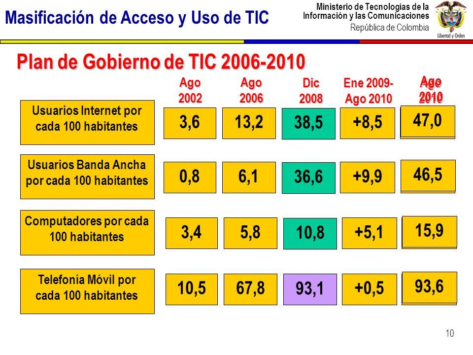 Ministerio de Tecnologías de la Información y las Comunicaciones República de Colombia 11 Evolución del Índice de conectividad Fuente : Foro Económico Mundial – Reporte Global de las TIC (Varios años) Avance fundamentado en mejoramiento de los niveles de preparación social para las TIC Porcentaje de países mejor rankeados que Colombia 11 Foro Económico Mundial - NRI
