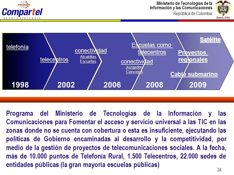 Ministerio de Tecnologías de la Información y las Comunicaciones República de Colombia 35 Proyecciones de conectividad a 2019 Al 2019 Compartel habrá conectado 50 mil instituciones públicas.