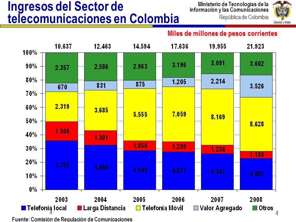 Ministerio de Tecnologías de la Información y las Comunicaciones República de Colombia 5 Evolución de crecimiento Crecimiento del PIB telecomunicaciones y PIB del país Fuente: DANE.