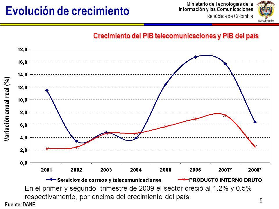 Ministerio de Tecnologías de la Información y las Comunicaciones República de Colombia Evolución de la inflación sectorial en Colombia 2008-2009 Fuente: DANE.