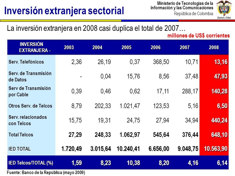 Ministerio de Tecnologías de la Información y las Comunicaciones República de Colombia Penetración de la telefonía fija y móvil Penetración ( Líneas por cada 100 habitantes) Fuente: MinTIC (marzo 2009) 9