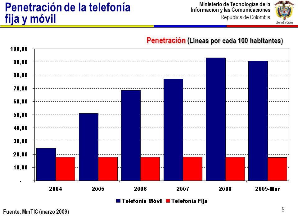 Ministerio de Tecnologías de la Información y las Comunicaciones República de Colombia Masificación de Acceso y Uso de TIC 10 Ene 2009- Ago 2010 Ago 2006 Ago 2002 Usuarios Internet por cada 100 habitantes 13,2+8,53,630,1 Usuarios Banda Ancha por cada 100 habitantes 6,1+9,90,8 25,5 Computadores por cada 100 habitantes 5,8+5,13,49,4 Ago 2010 Dic2008 38,5 36,6 10,8 Telefonía Móvil por cada 100 habitantes 67,8+0,510,593,6 93,1 47,0 46,5 15,9 Ago 2010 93,6 Plan de Gobierno de TIC 2006-2010