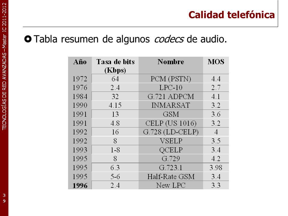 TECNOLOGÍAS DE RED AVANZADAS – Master IC 2011-2012 Calidad CD Estándares MPEG/audio (Estándar ISO) MPEG (Moving Pictures Expert Group) MPEG/audio ofrece altos índices de compresión, manteniendo la calidad del audio del stream original.
