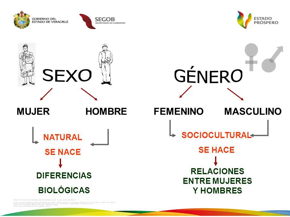 La forma cómo nos enseñan a Ser Hombresy Ser Mujeres determina las relaciones desiguales que coloca a la mujer en situación de desventaja.