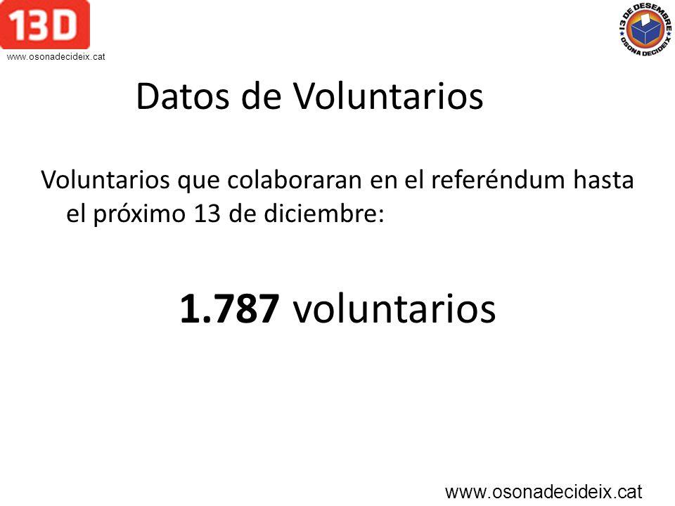 Datos colegios electorales Nº de colegios electorales que habrá en Osona el 13 de diciembre: 52 colegios Nº de mesas que habrá en Osona dentro de los colegios electorales: 122 mesas www.osonadecideix.cat