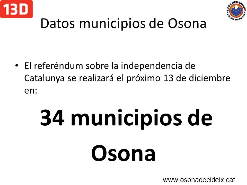 Datos habitantes de Osona Población de Osona: 150.139 habitantes.